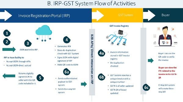 IRP-GST System Flow of Activities