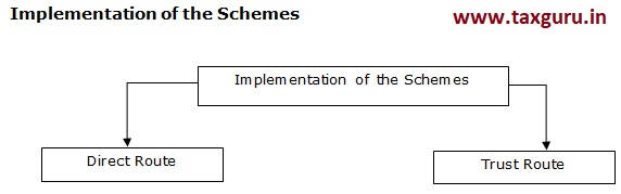 Implementation of the Schemes