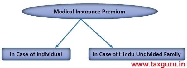 Medical Insurance Premium