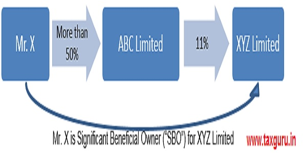 """Mr. X is Significant Beneficial Owner (""""SBO"""") for XYZ Limited"""