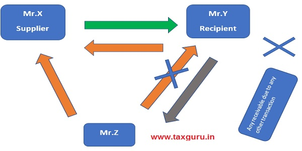 Mr. X is the supplier of service to Mr. Y however the invoice issued by Mr. X has been paid by Mr.Z