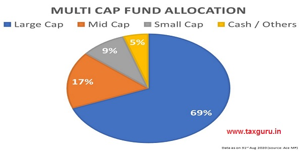 Multi Cap Fund Allocation