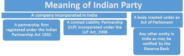 ODI Meaning of Indian Party