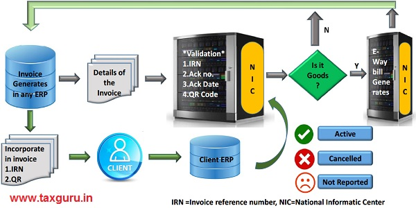 Process of issuing e-invoice