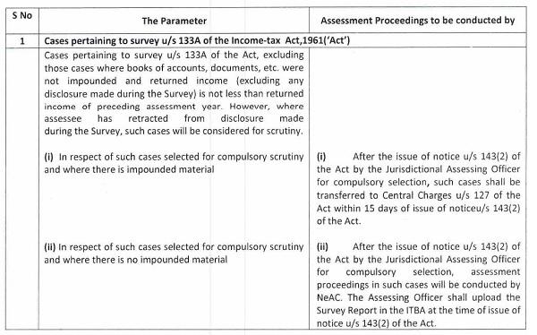 Scrutiny Criteria FY 2020-21 Part 1