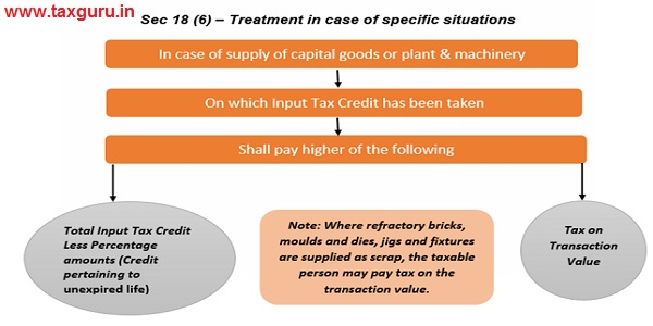 Sec 18(6) -Treatment in case of specific situations