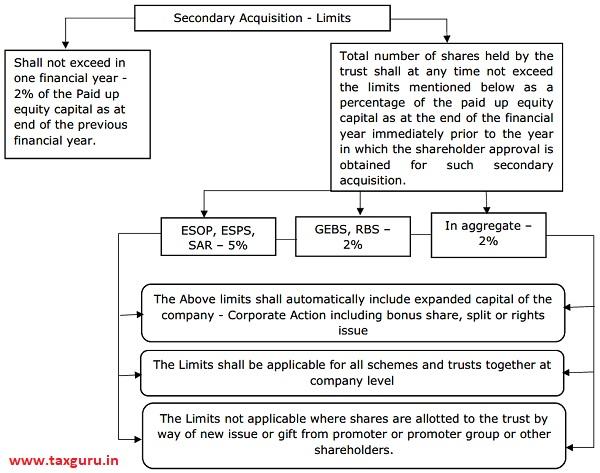 Secondary Acquisition – Limits