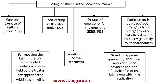 Selling of shares in the secondary market