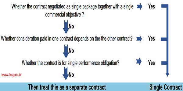 Sepratr and Single contracts