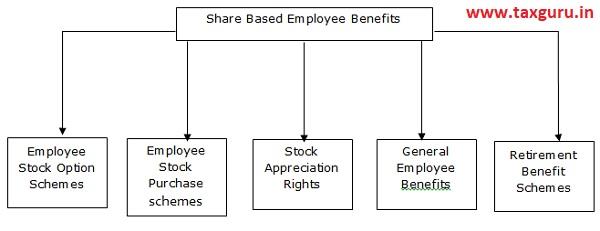 Share Based Employee Benefits