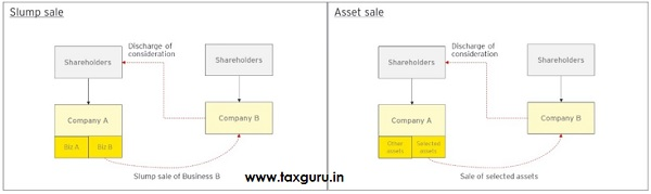 Slump sale and Asset sale