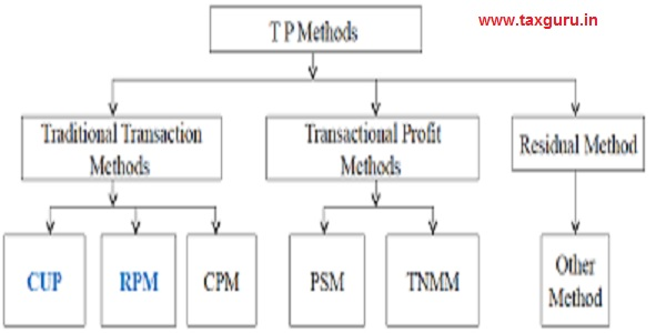TP Methods