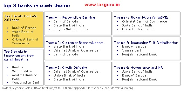 Top 3 Banks in each theme