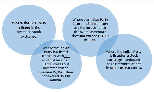 Transfer By Way of Sale of Shares of JV WOS Outside India