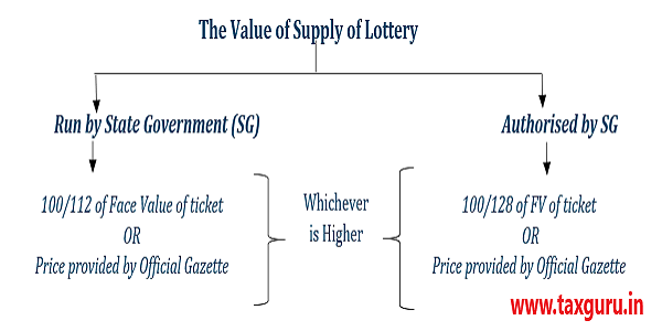 Value of supply of lottery