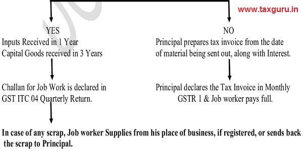 Whether Inputs or Capital Goods received back by principal within stipulated time 3