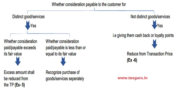Whether consideration payable to the customer