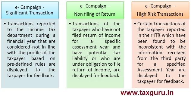 e-Campaign on Compliance Portal