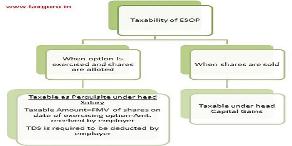 taxability of ESOP