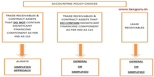 Accounting Policy Choices