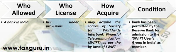 Acquiring the shares of SWIFT by a resident Bank