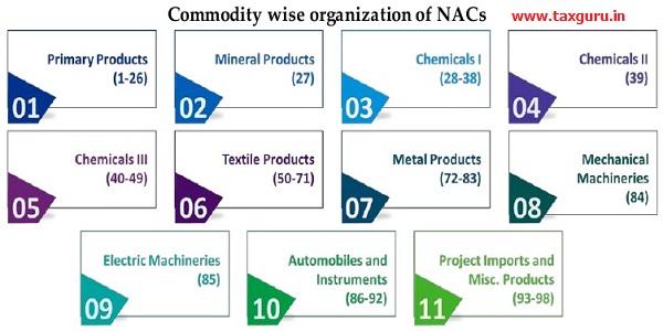 Commodity wise organization of NACs