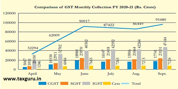 Comparison of GST Monthly Collection FY 2020-21 (Rs. Crore)