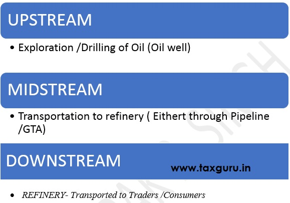Consider First Typical Structure of Oil and Gas Company