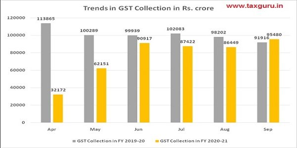 GST collected