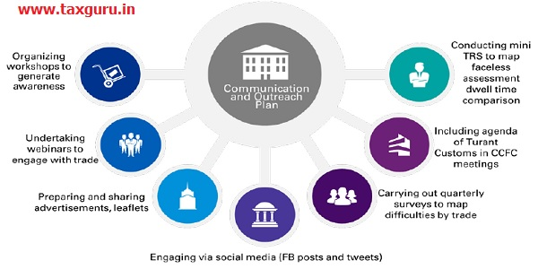 Illustrative communication and outreach plan