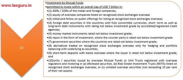 Investment in equity of companies registered overseas -rated debt Instruments (Cont.)