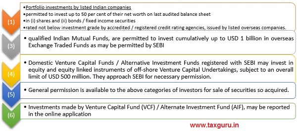 Investment in equity of companies registered overseas -rated debt Instruments