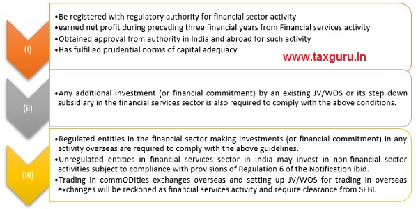 Investments (or financial commitment) engaged in Financial Services Sector-Additional Condition