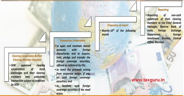 Maintenance of collateral by FIIs for transactions in derivative segment