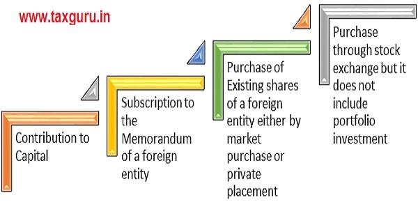 Methods of Investing