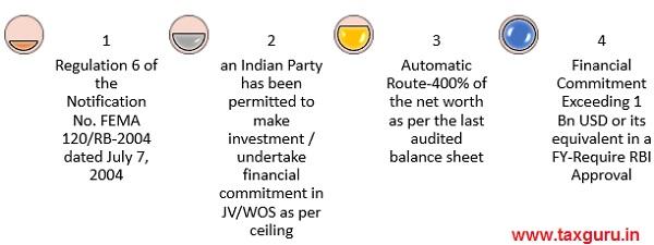 ODI-Automatic Route -1 Eligible Limit