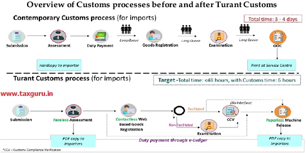 Overview of Customs processes before and after Turant Customs