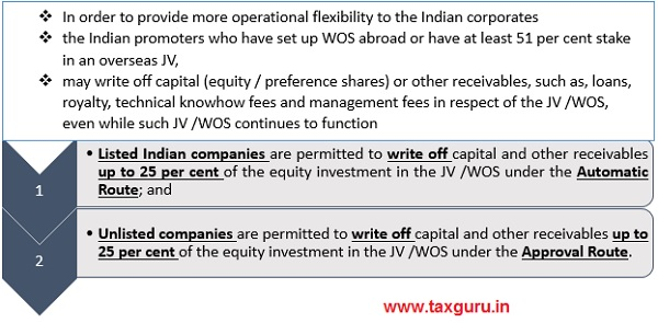 Restructuring of the balance sheet of the overseas entity involving write off of capital and receivables- Primary Details