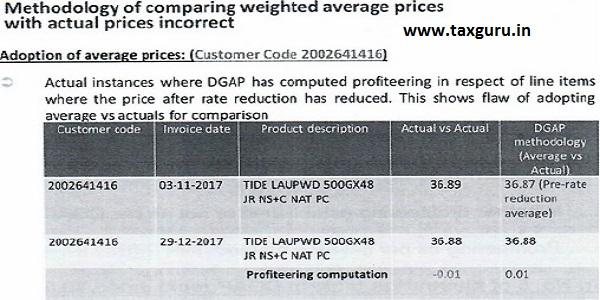 Actuall Price Incorrect Comparison