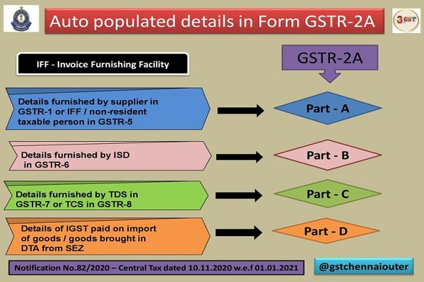 Auto populated details in GSTR-2A