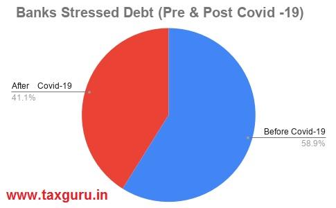 Banks Stressed Debt (Pre & Post Covid - 19)