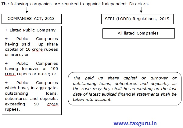 Companies which are required to appoint Independent Directors