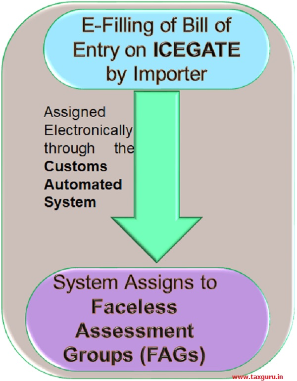 E-Filling of bill of enrty on ICEGATE