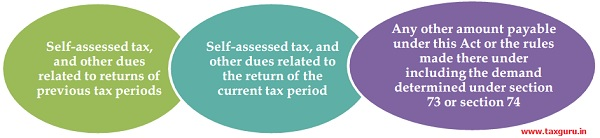 Every taxable person shall discharge his tax and other dues in the following order