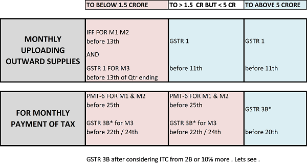 GST return filing after 01.01.2021