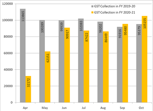 Gross GST revenue collected in the month of October 2020
