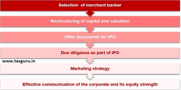 IPO process and activities