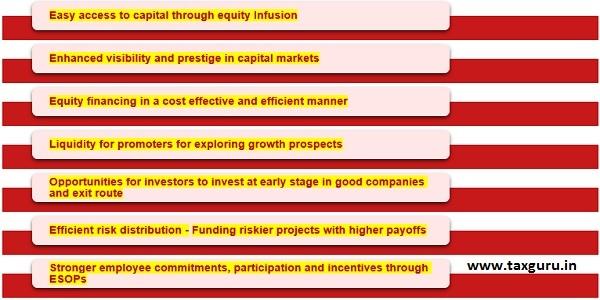 Listing on BSE Start-up Platform