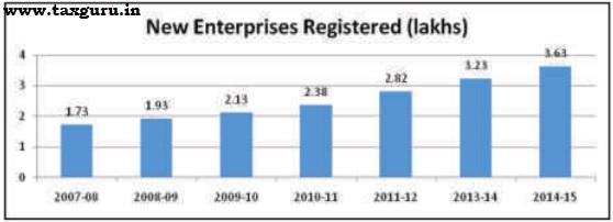 New Enterprises Registrered