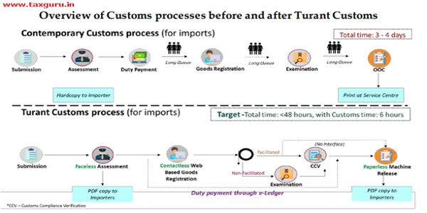Overview of custom process before and after Turant Custom